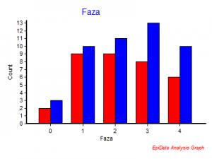 obliczenia statystyczne EpiData3